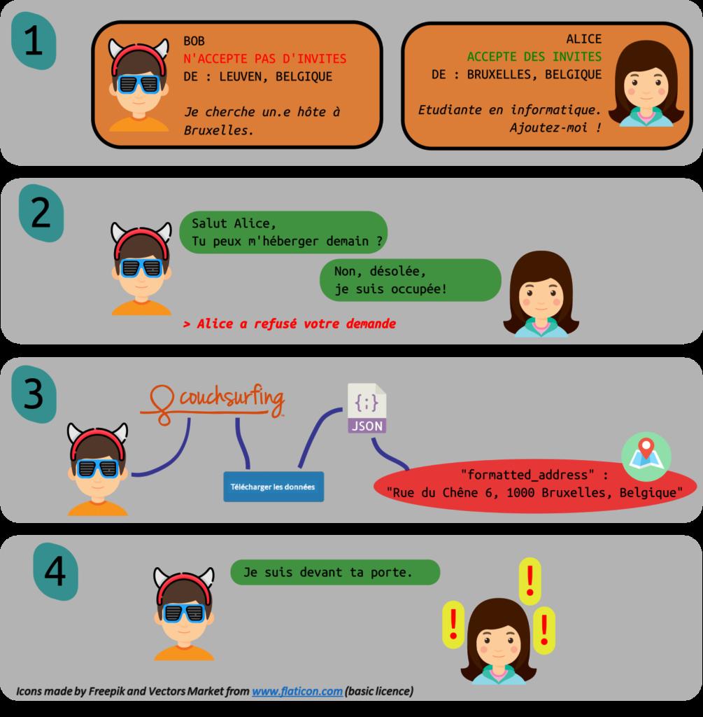 4 étapes pour le modèle d'attaque possible avant la correction de la faille sur couchsurfing.
